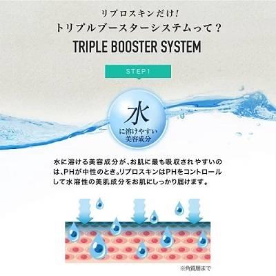 リプロスキン ジェルクリーム トリプルブースターシステム01